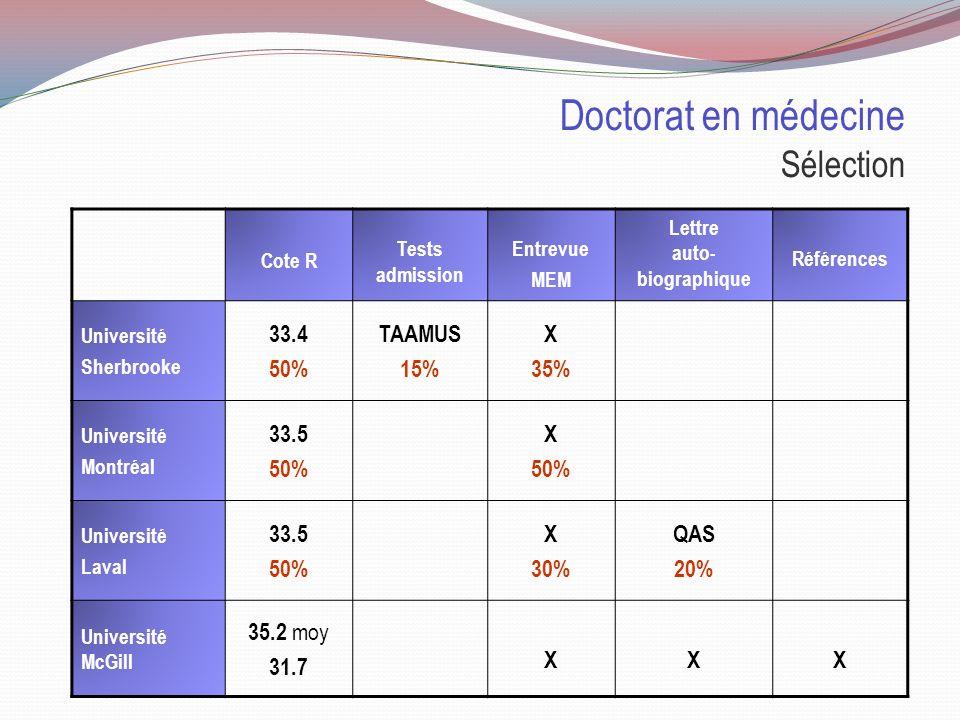 Doctorat en médecine Sélection