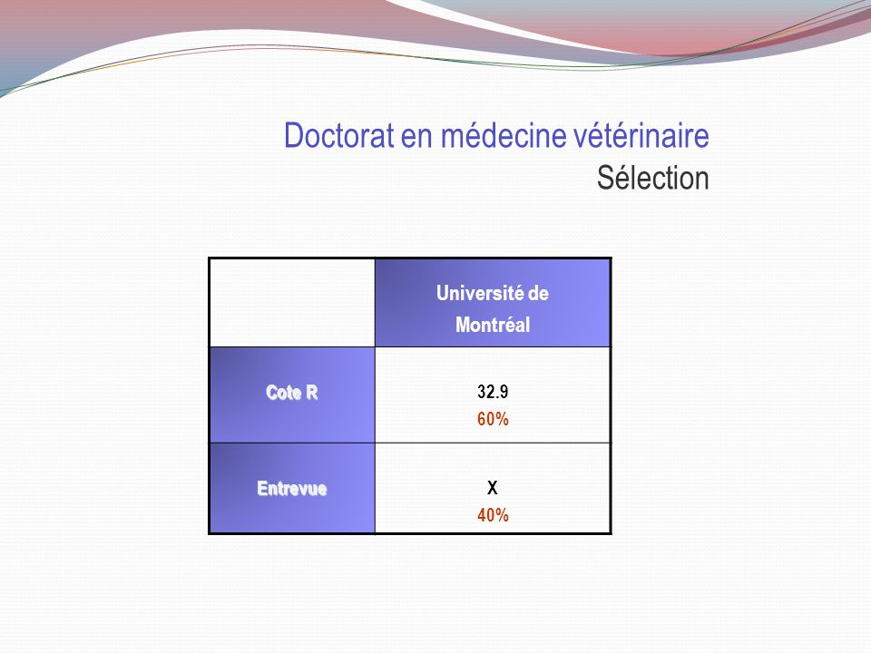 Doctorat en médecine vétérinaire Sélection