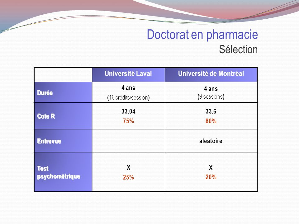 Doctorat en pharmacie Sélection