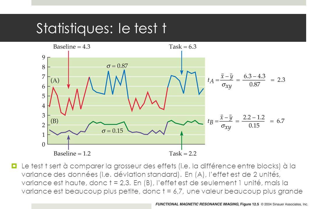 Statistiques: le test t