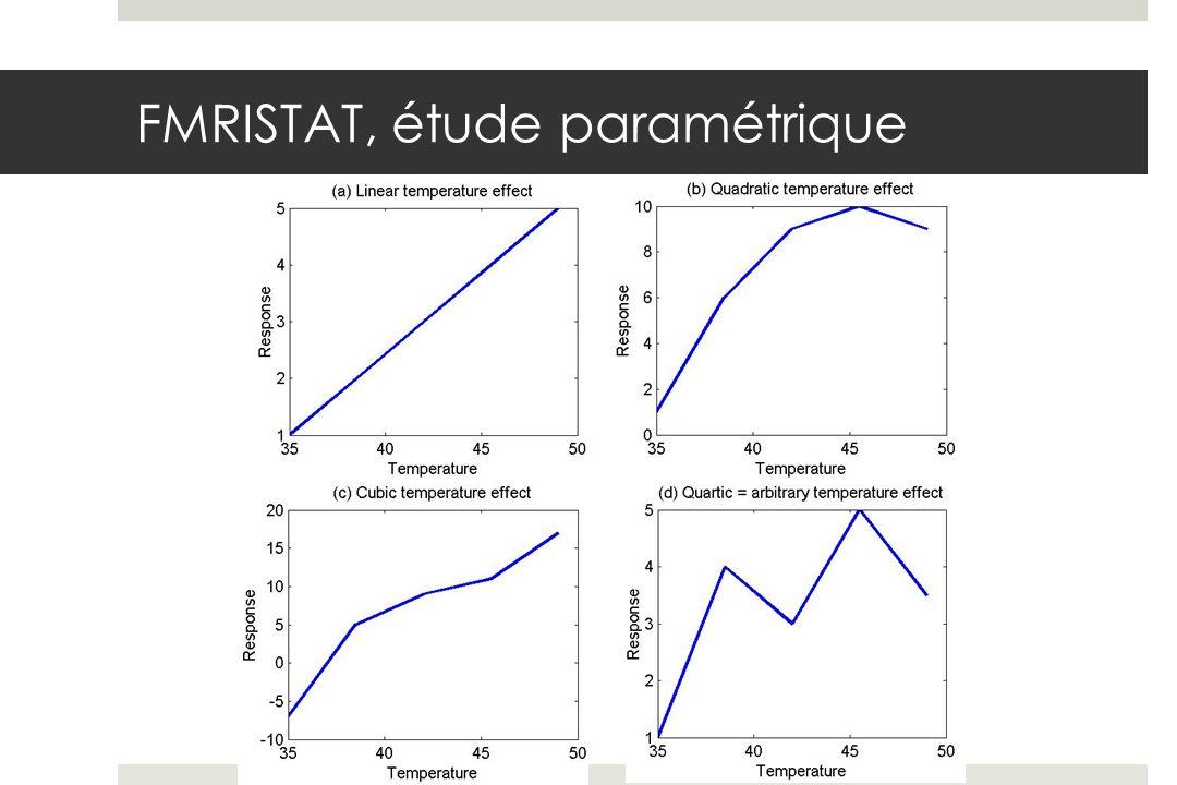 FMRISTAT, étude paramétrique