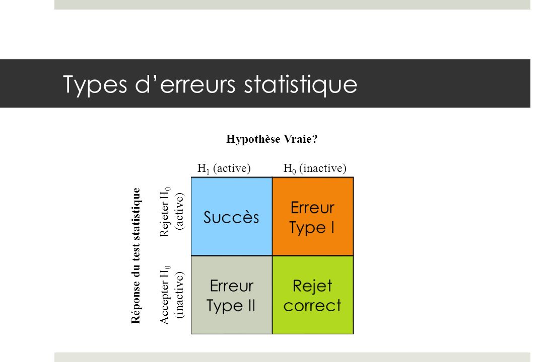 Types d'erreurs statistique