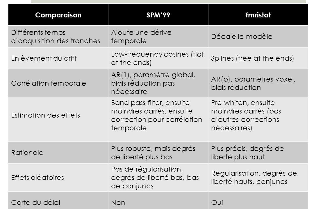 Comparaison SPM'99. fmristat. Différents temps d'acquisition des tranches. Ajoute une dérive temporale.