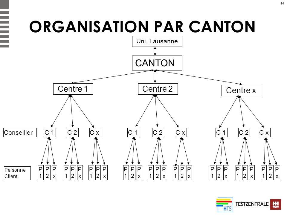 ORGANISATION PAR CANTON