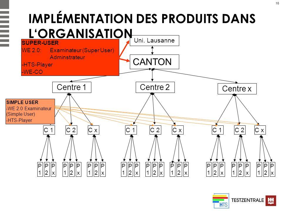 IMPLÉMENTATION DES PRODUITS DANS L'ORGANISATION