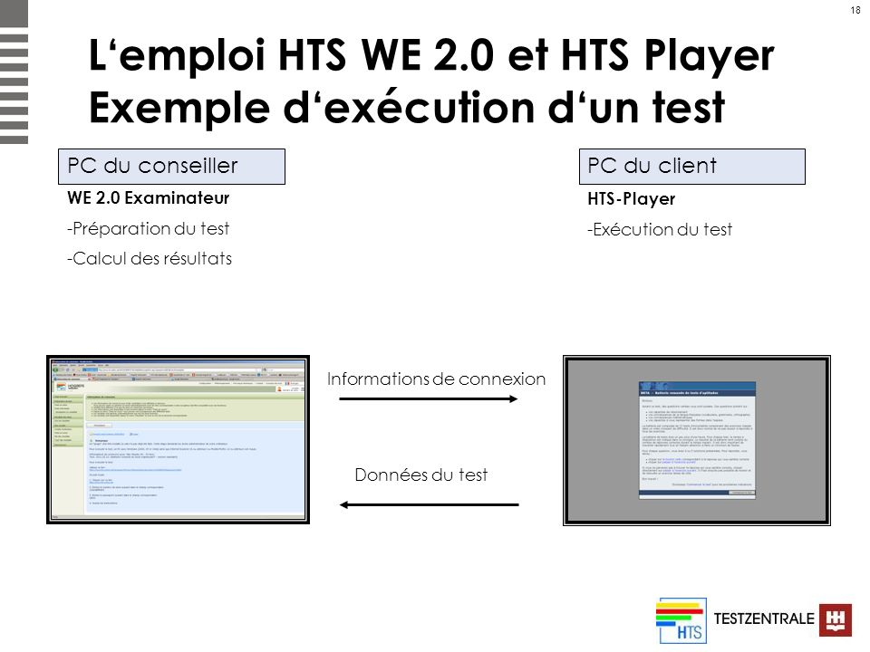 L'emploi HTS WE 2.0 et HTS Player Exemple d'exécution d'un test