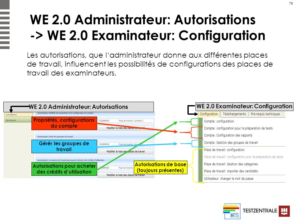 WE 2. 0 Administrateur: Autorisations -> WE 2