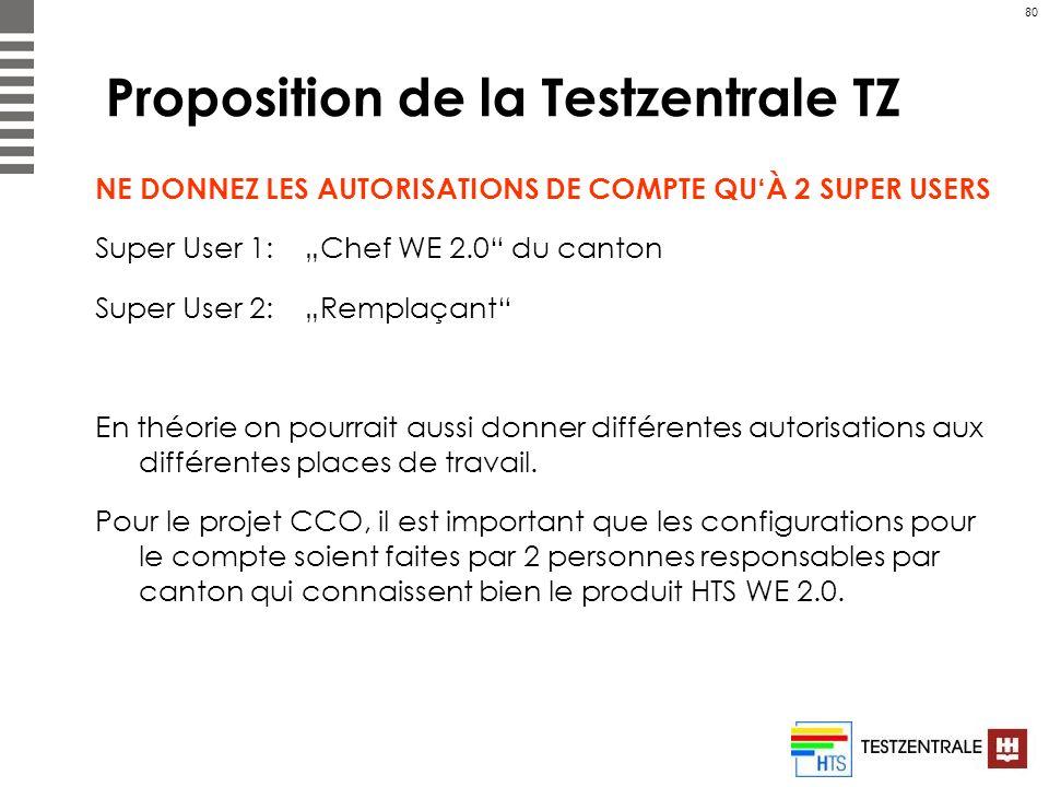 Proposition de la Testzentrale TZ