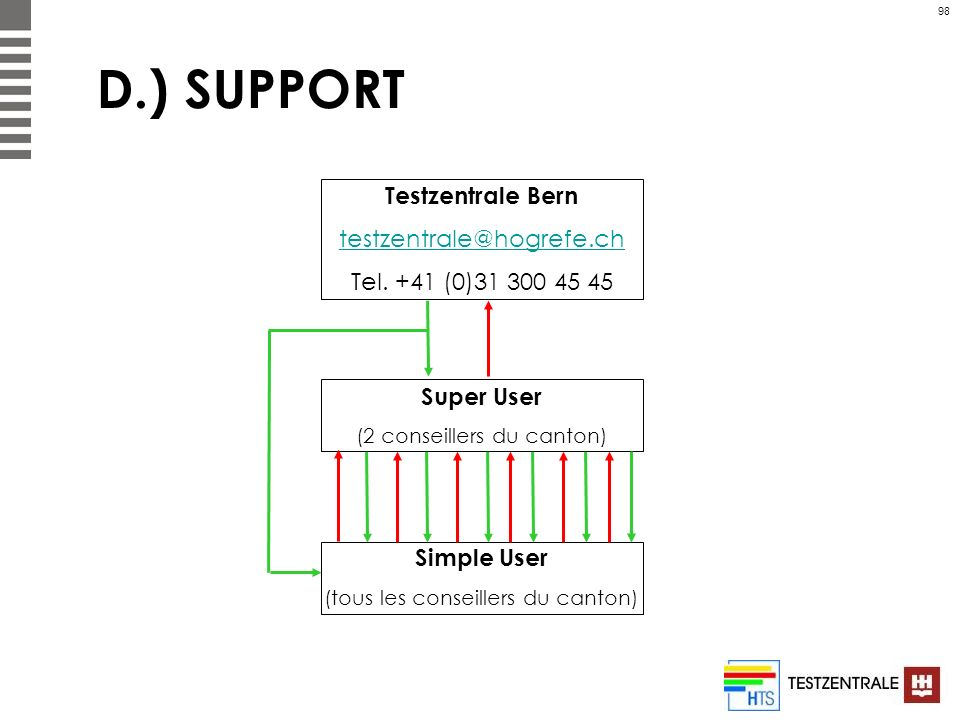 D.) SUPPORT Testzentrale Bern testzentrale@hogrefe.ch