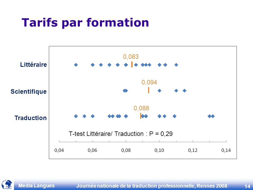 Tarifs par formation 0,083 Littéraire 0,094 Scientifique 0,088