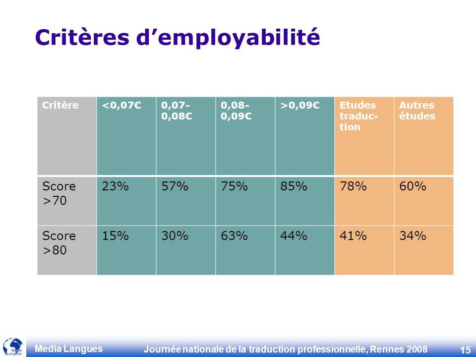 Critères d'employabilité