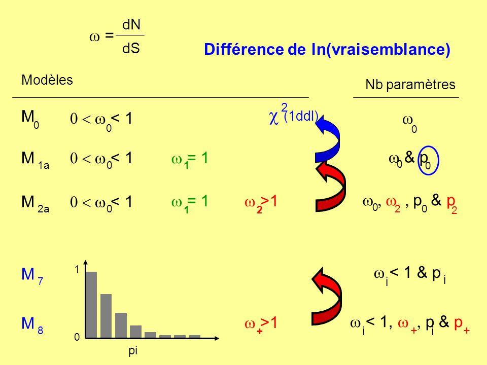 c (1ddl) w = Différence de ln(vraisemblance) M 0 < w < 1 w