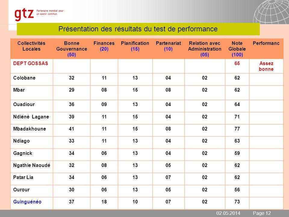 Présentation des résultats du test de performance