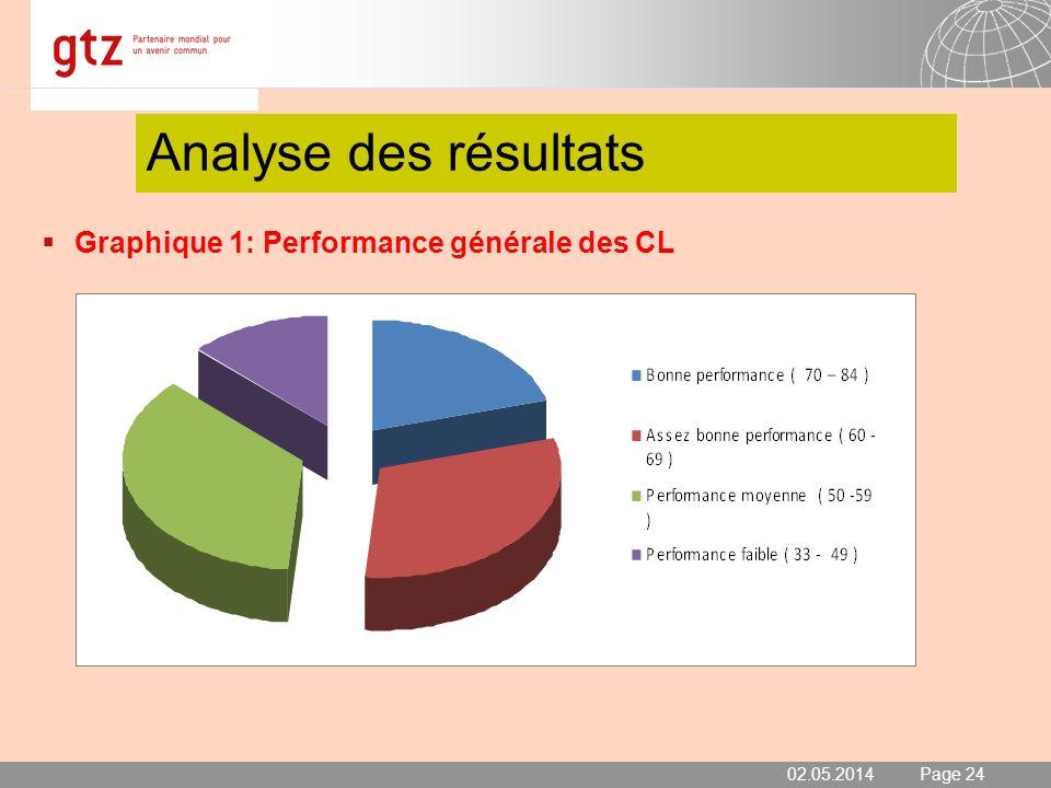 Analyse des résultats Graphique 1: Performance générale des CL