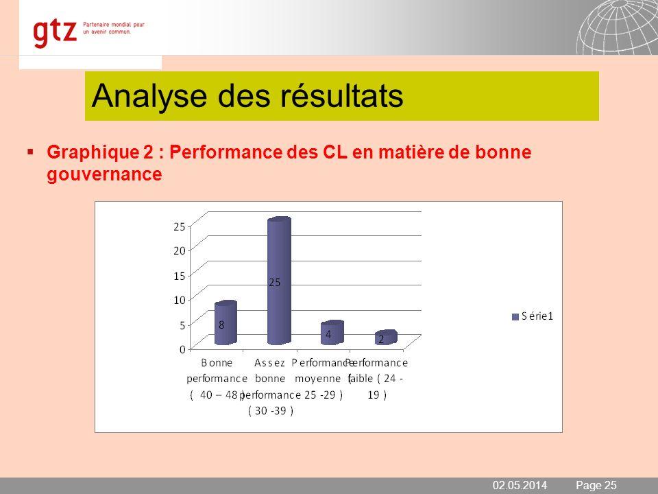 Analyse des résultats Graphique 2 : Performance des CL en matière de bonne gouvernance 30.03.2017