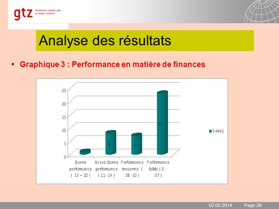 Analyse des résultats Graphique 3 : Performance en matière de finances