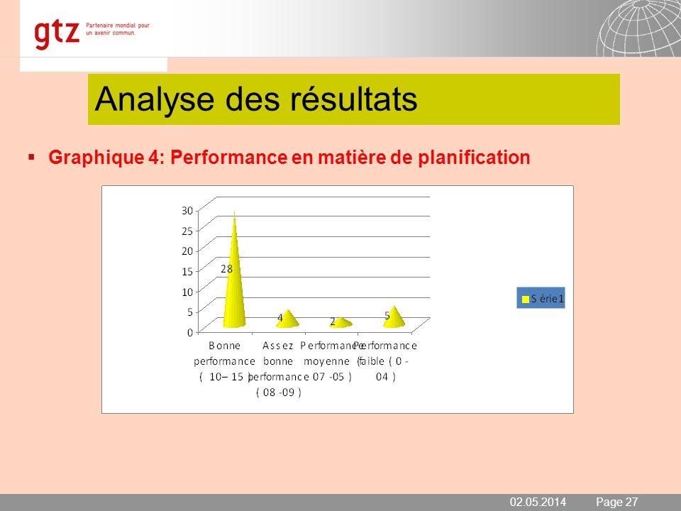 Analyse des résultats Graphique 4: Performance en matière de planification 30.03.2017