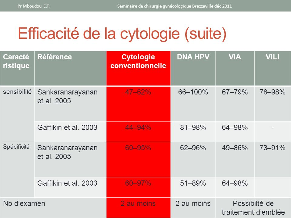 Efficacité de la cytologie (suite)