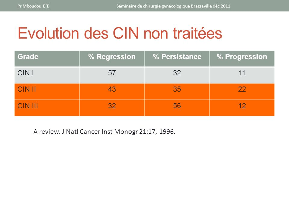 Evolution des CIN non traitées