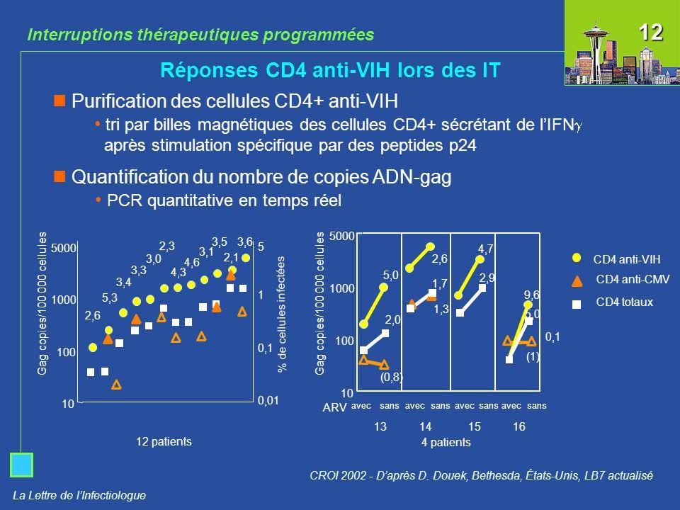12 Réponses CD4 anti-VIH lors des IT