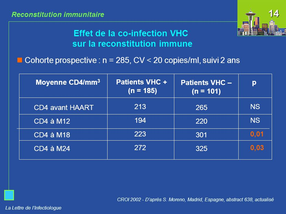 Effet de la co-infection VHC sur la reconstitution immune