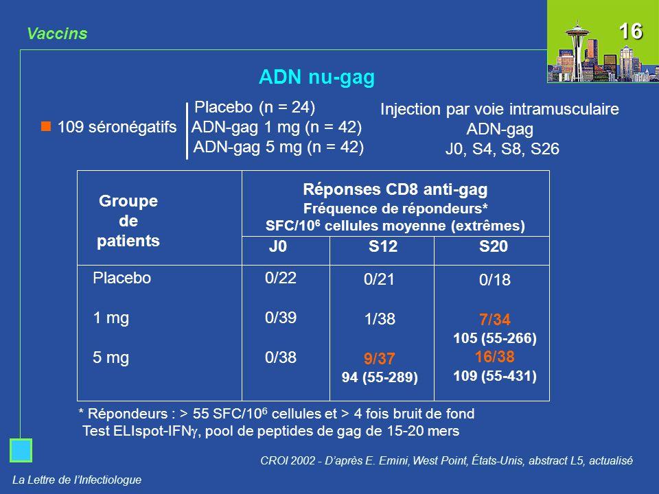 Fréquence de répondeurs* SFC/106 cellules moyenne (extrêmes)