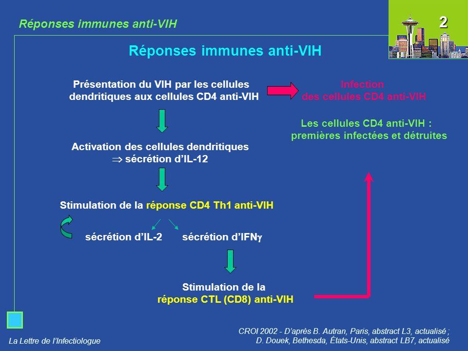 2 Réponses immunes anti-VIH Réponses immunes anti-VIH