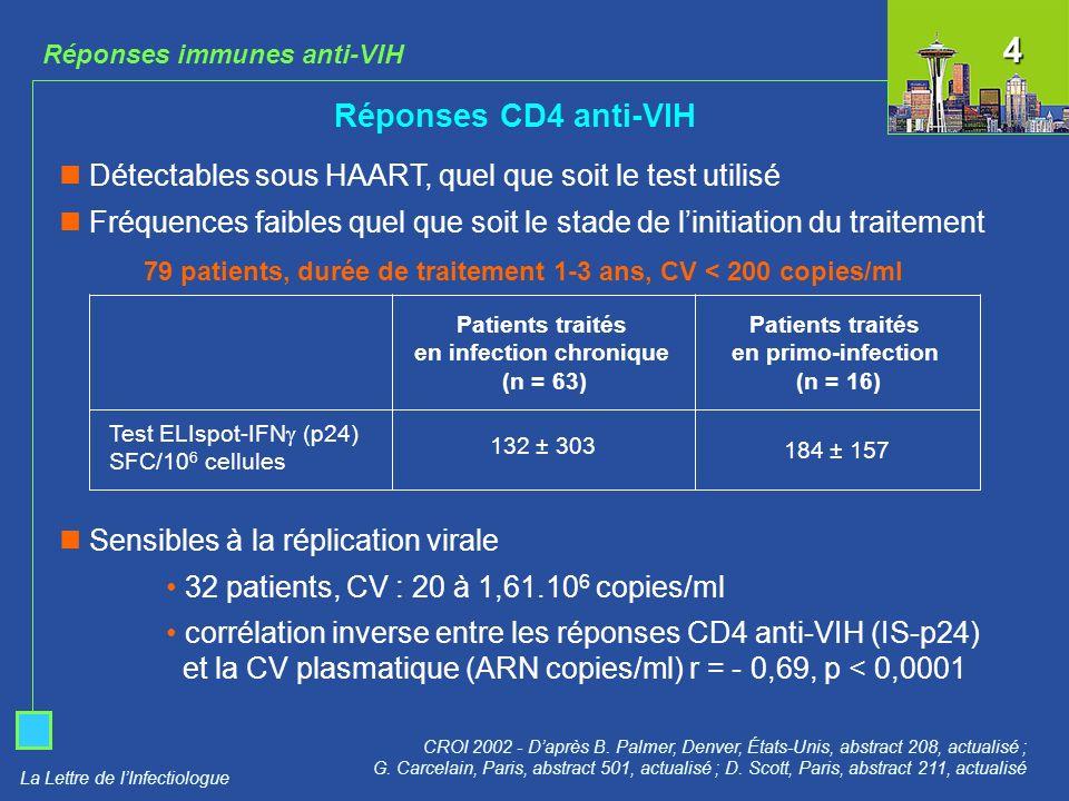 Réponses immunes anti-VIH