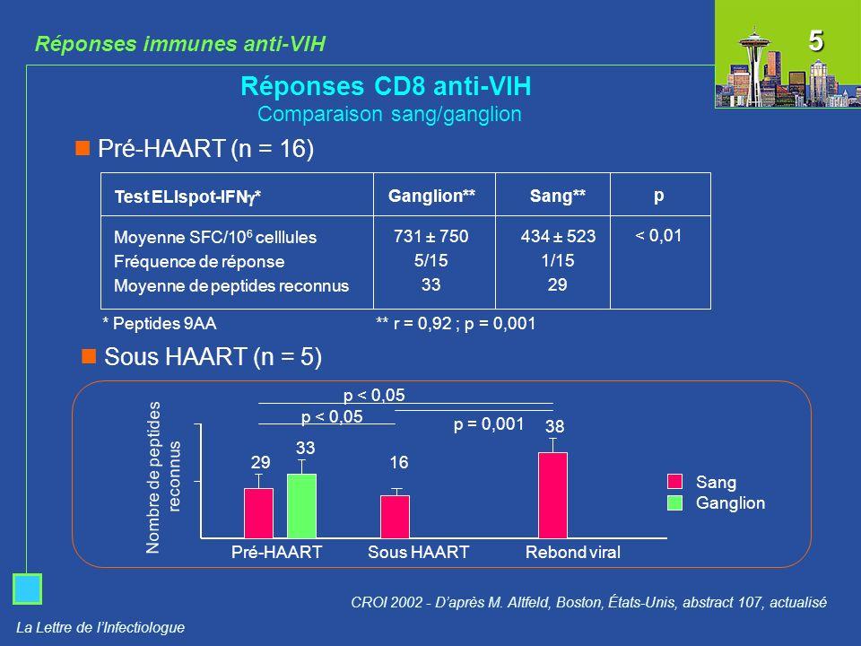 Réponses CD8 anti-VIH Comparaison sang/ganglion