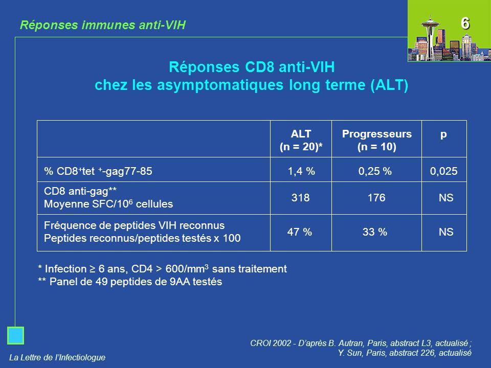 Réponses CD8 anti-VIH chez les asymptomatiques long terme (ALT)