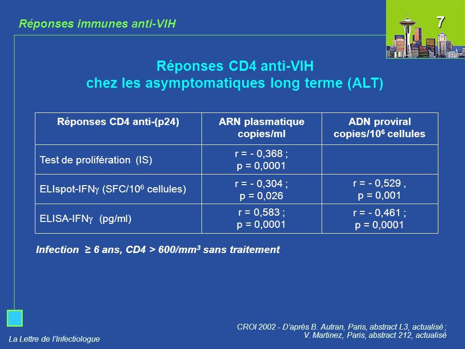 Réponses CD4 anti-VIH chez les asymptomatiques long terme (ALT)