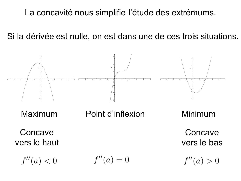 La concavité nous simplifie l'étude des extrémums.