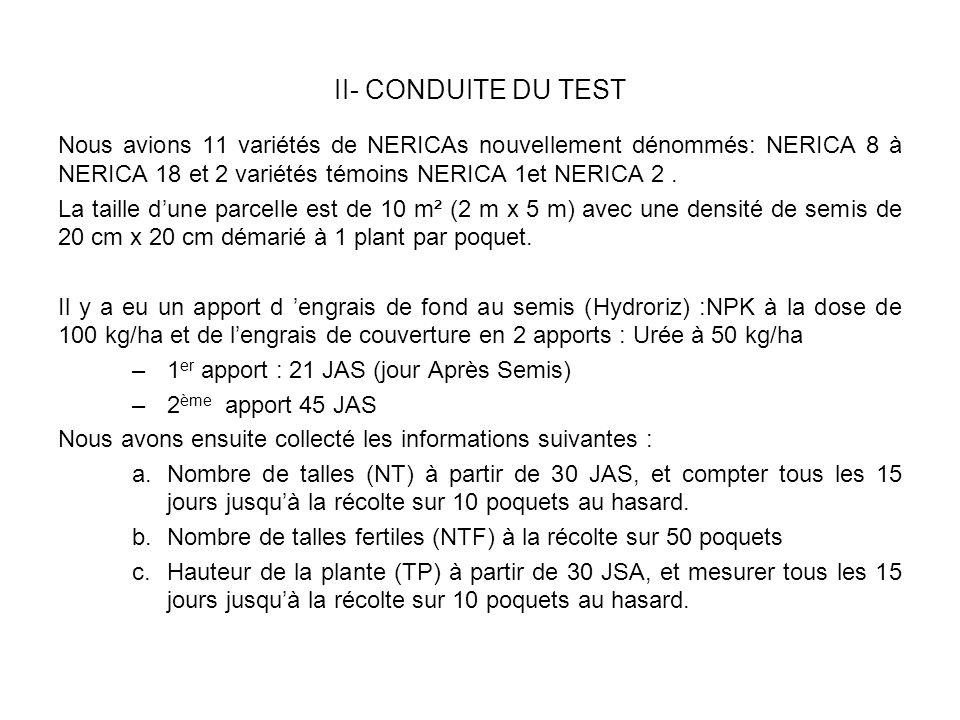 II- CONDUITE DU TEST Nous avions 11 variétés de NERICAs nouvellement dénommés: NERICA 8 à NERICA 18 et 2 variétés témoins NERICA 1et NERICA 2 .