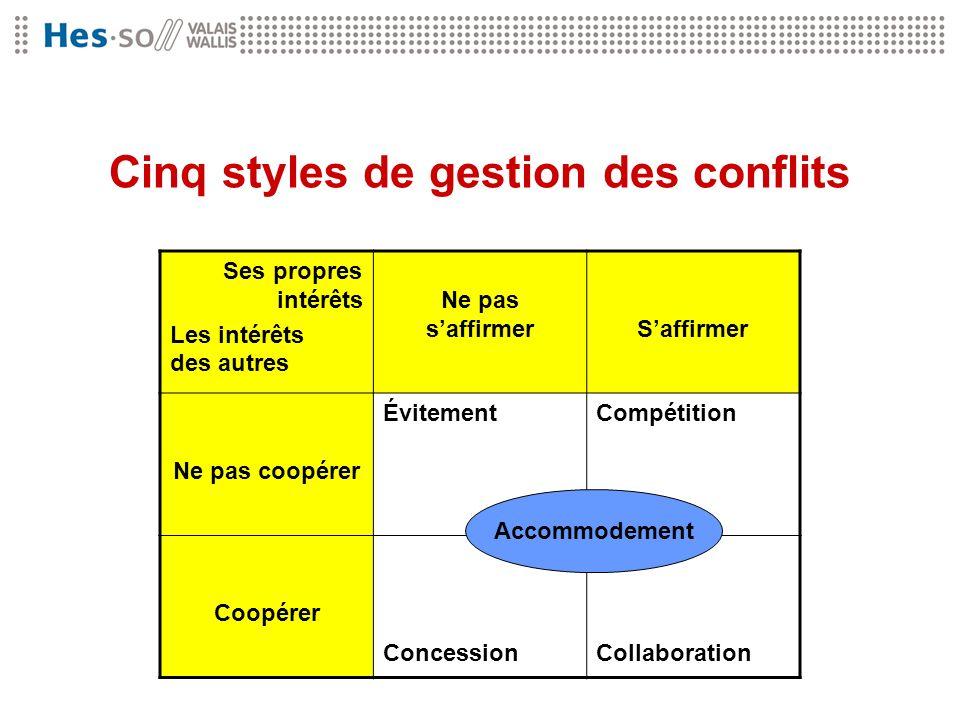 Cinq styles de gestion des conflits