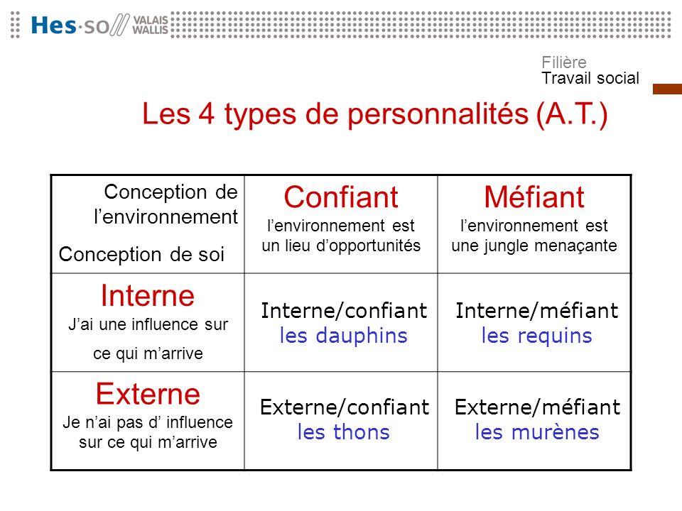 Les 4 types de personnalités (A.T.)