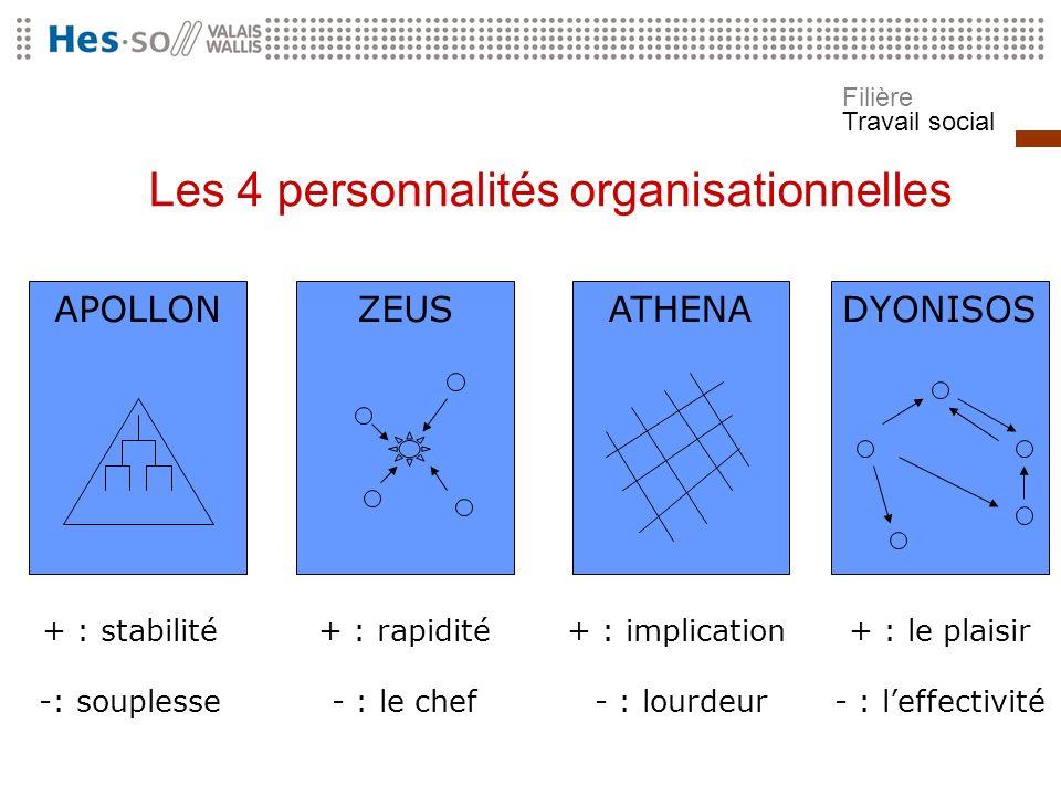Les 4 personnalités organisationnelles