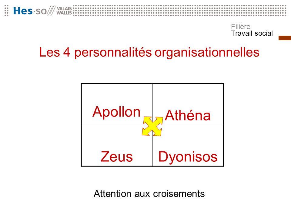 Apollon Athéna Zeus Dyonisos Les 4 personnalités organisationnelles