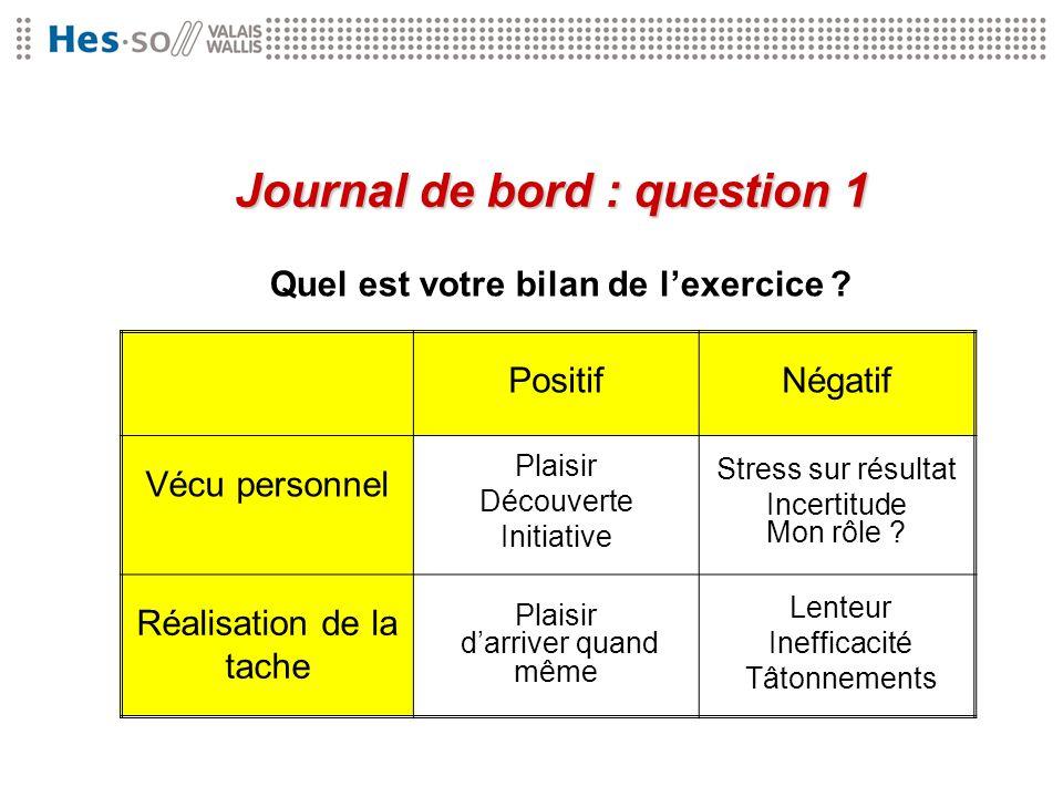 Journal de bord : question 1 Quel est votre bilan de l'exercice