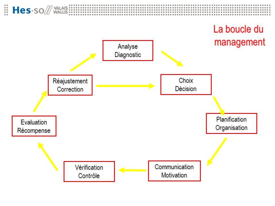 La boucle du management Analyse Diagnostic Réajustement Choix