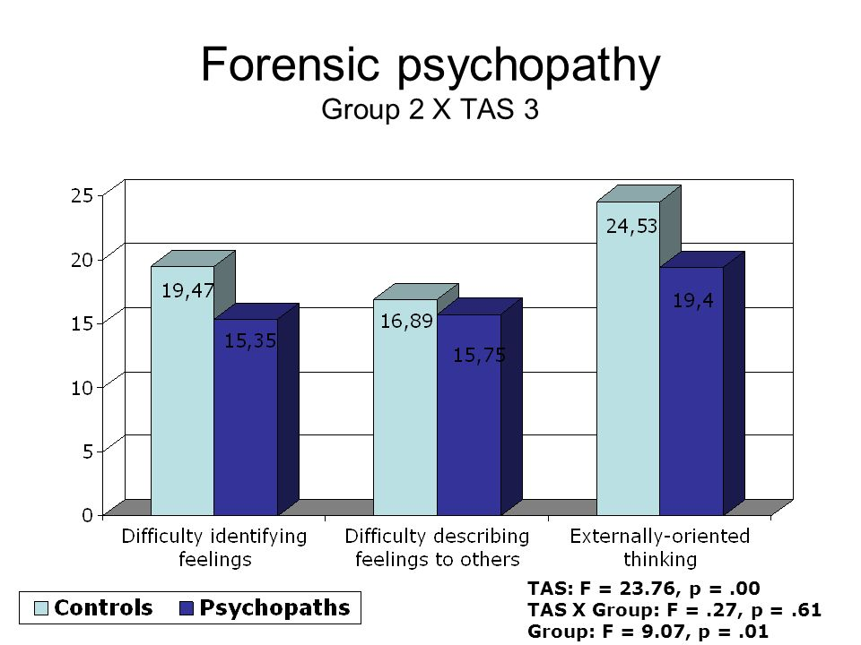 Forensic psychopathy Group 2 X TAS 3