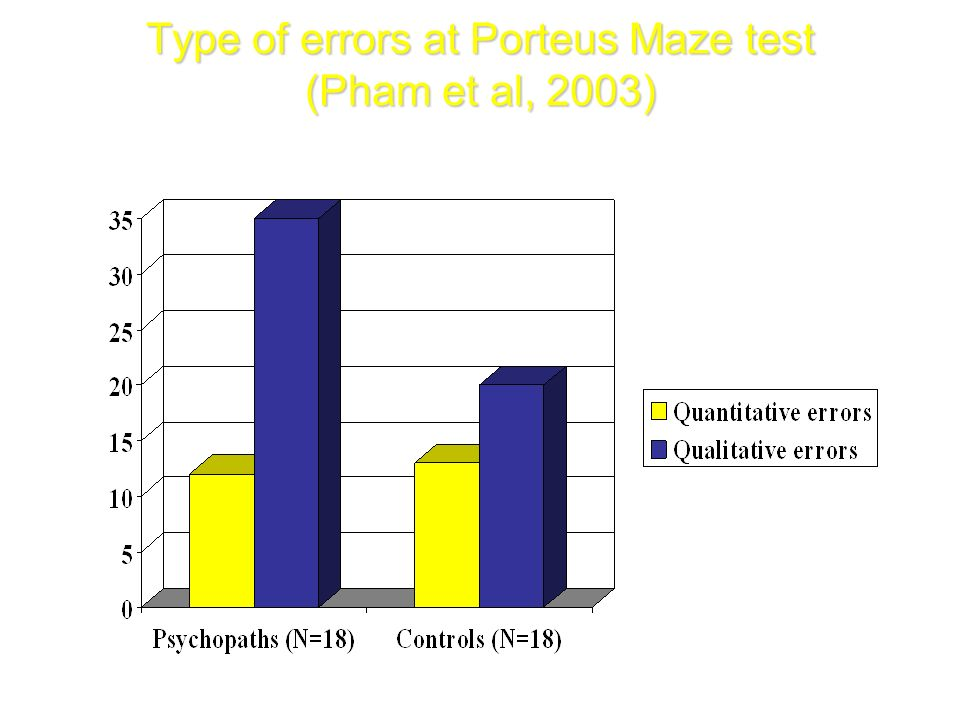 Type of errors at Porteus Maze test (Pham et al, 2003)