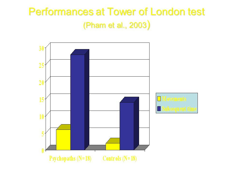 Performances at Tower of London test (Pham et al., 2003)