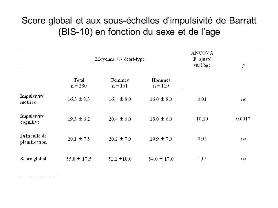 Score global et aux sous-échelles d'impulsivité de Barratt (BIS-10) en fonction du sexe et de l'age