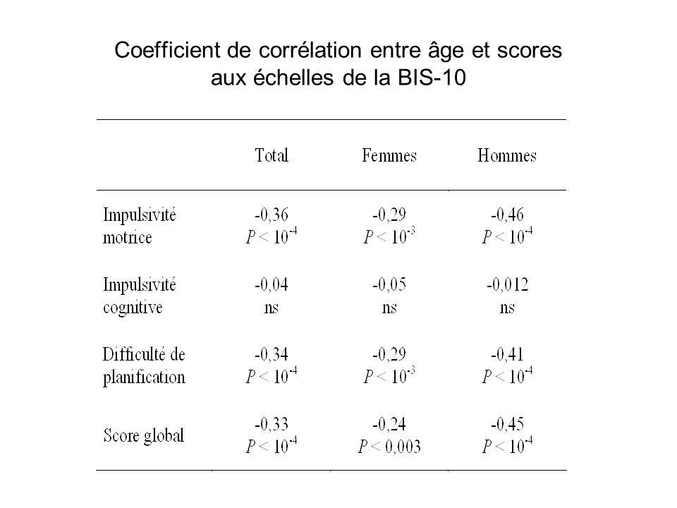 Coefficient de corrélation entre âge et scores aux échelles de la BIS-10