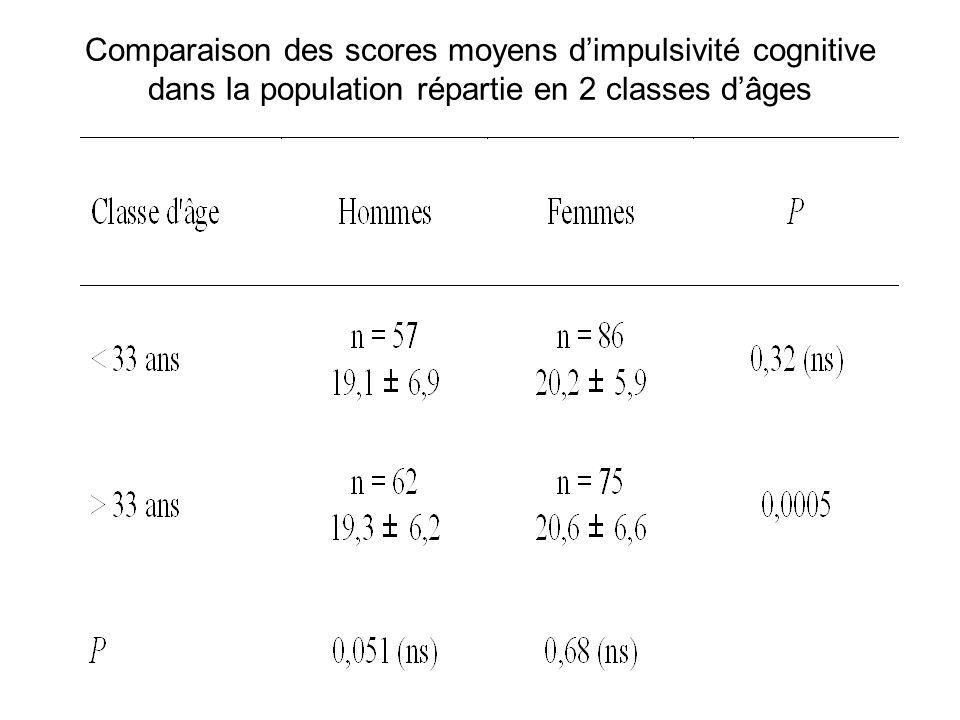 Comparaison des scores moyens d'impulsivité cognitive dans la population répartie en 2 classes d'âges