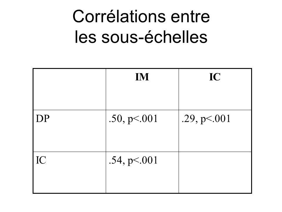 Corrélations entre les sous-échelles