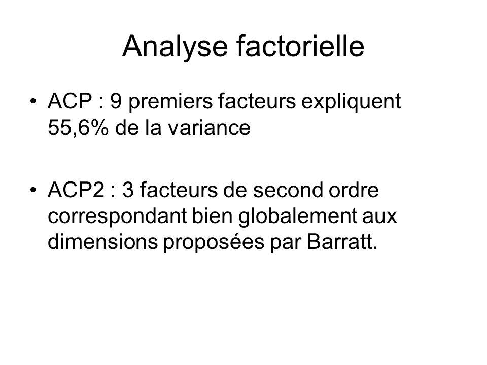 Analyse factorielle ACP : 9 premiers facteurs expliquent 55,6% de la variance.