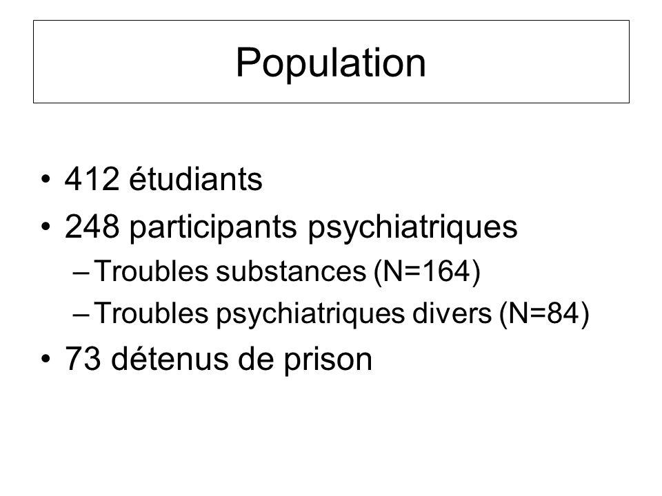 Population 412 étudiants 248 participants psychiatriques