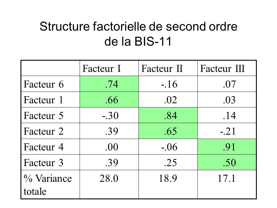 Structure factorielle de second ordre de la BIS-11