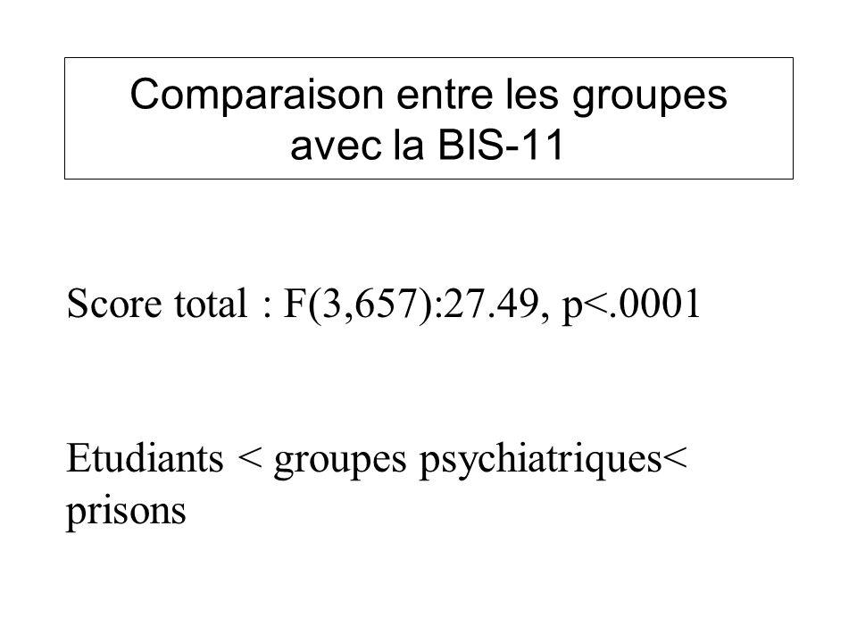 Comparaison entre les groupes avec la BIS-11
